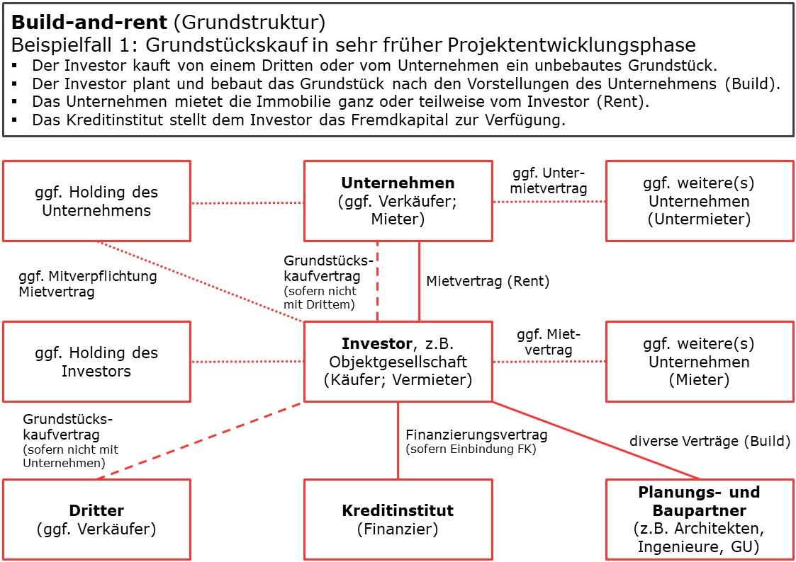 Build-and-rent Beispiel 1