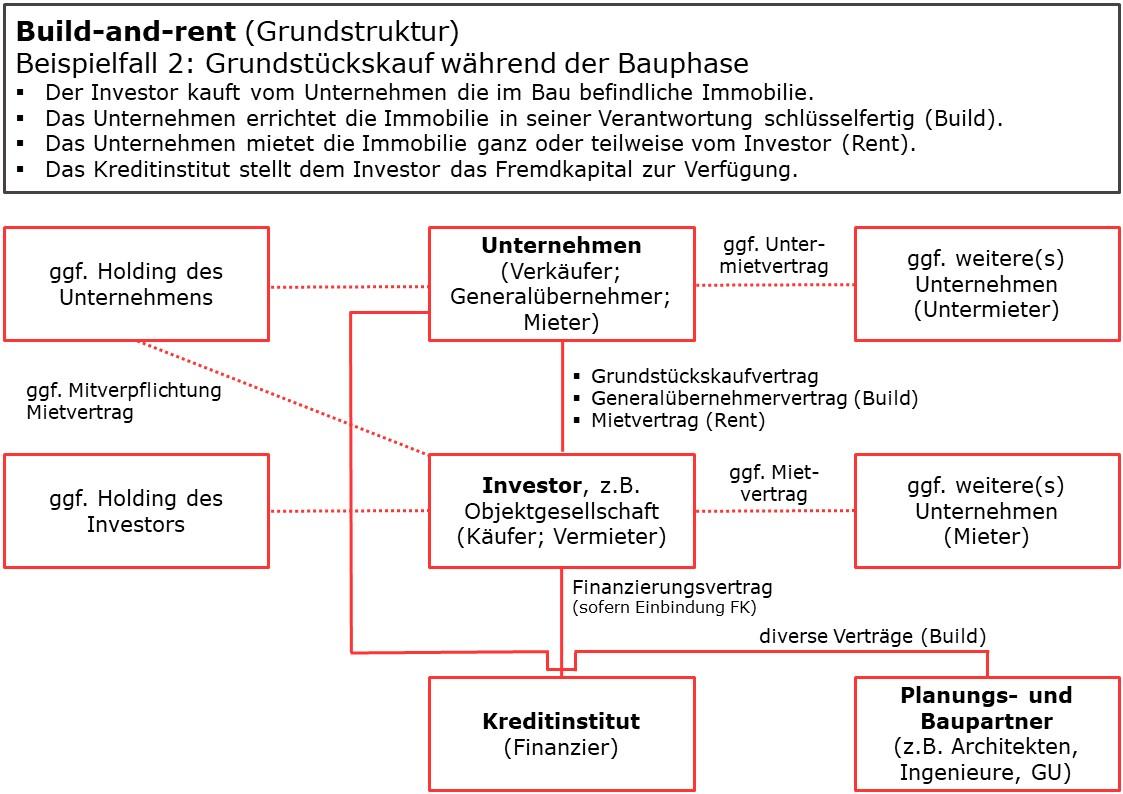 Build-and-rent Beispiel 2
