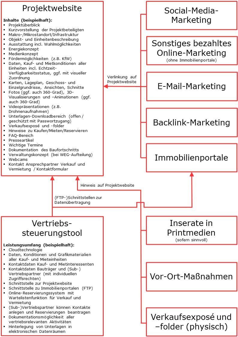 Projektwebsite-Marketing